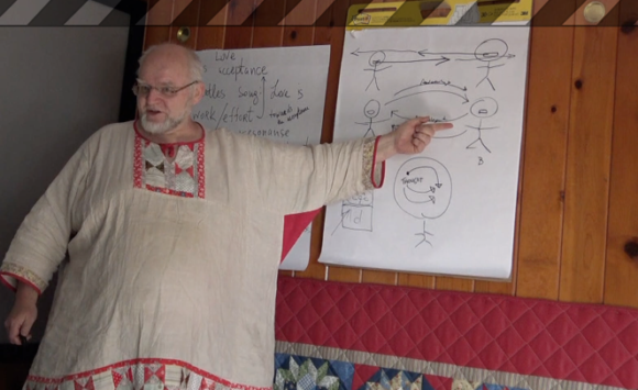 Discussion about methodology of self-exploration